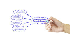 Women hand writing element of Overview of the Hazard Analysis fo. R business concept and use in manufacturing(Training and Presentation stock photography