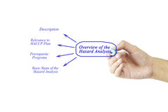 Women hand writing element of Overview of the Hazard Analysis for business concept and use in manufacturing. (Training and Presentation royalty free stock photography