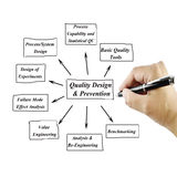 Women hand writing element of Quality Design & Prevention Principle for use in manufacturing and business concept. (Training and Presentation Royalty Free Stock Photo