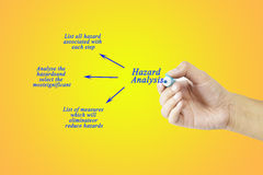 Women hand writing tree step of Hazard analysis concept for use in manufacturing Royalty Free Stock Photos