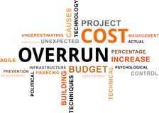 Word cloud - cost overrun Royalty Free Stock Photo