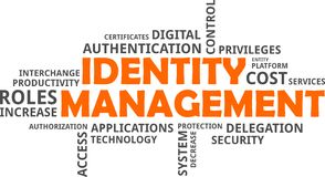 Word cloud - identity management Royalty Free Stock Image