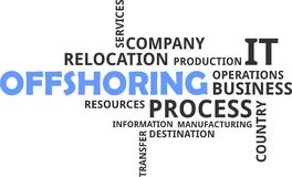 Word cloud - offshoring Royalty Free Stock Photo