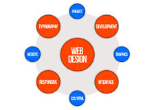 Word cloud - web design Stock Photography