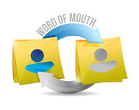 Word of mouth memo post cycle illustration Royalty Free Stock Photo