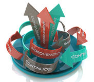 The words Continuous Improvement on a circular arrows Stock Image
