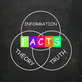 Words Refer to Information Truth Theory and Fact. Words Referring to Information Truth Theory and Fact Royalty Free Stock Photo