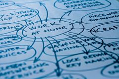Work at home diagram. Work at home mind map, diagram with work opportunities, ideas stock photography