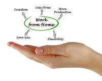 Work From Home. Presenting benefits of Work From Home stock image