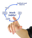 Work Safely Royalty Free Stock Images