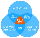 Work sweet spot Royalty Free Stock Photos