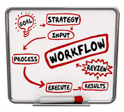 Workflow Diagram Words Plan System Process Procedure Royalty Free Stock Photos