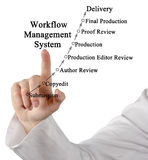 Workflow Management System Royalty Free Stock Photography