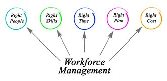 Workforce Management Royalty Free Stock Photography