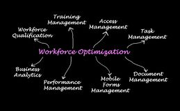 Workforce Optimization Royalty Free Stock Photo