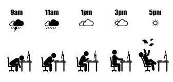 Working hour evolution weather. Abstract working hours life cycle from nine am to five pm concept in black stick figure sitting at office desk and weather icon Royalty Free Stock Photography