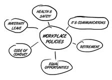Workplace policies flowchart. Hand-drawn vector flow chart for workplace policies and procedures, such as equal opportunities and health and safety Stock Photo
