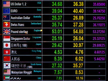 World Currency exchange rate on digital display board Royalty Free Stock Photos