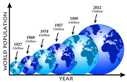 World population. Growth of world population over the last century Royalty Free Stock Image