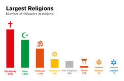 World religions histogram. Major religious groups chart. Royalty Free Stock Photo