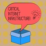 Wortschreibenstext kritische Internet-Infrastruktur Geschäftskonzept für wesentliche Komponenten von Internet-Operation Idee vektor abbildung