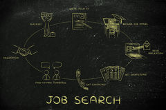 Write a cv, apply, interview, negotiation, hired; job search. Job search: write a cv, apply, have an interview, negotiate and get hired Stock Photos