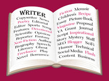 Writer Infographic. Writers write infographic; book pages list different types of writing Stock Image