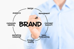 Writing brand diagram concept royalty free stock images