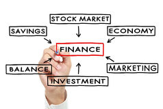 Writing component of finance diagram Stock Photo
