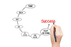 Writing success. Writing in the whiteboard  how to successful career Stock Image