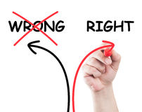 Wrong or right. Draw by hand using a marker on transparent wipe board with white background and copy space royalty free stock photos