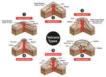 Wulkan Pisać na maszynie Infographic diagram Fotografia Royalty Free