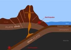 Wulkanu i trzęsienia ziemi infographic wektor royalty ilustracja