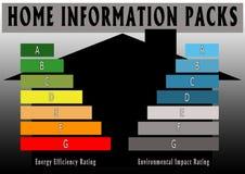 wydajności energetyczna domowa informaci paczka Fotografia Stock