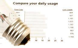 wykorzystanie energii elektrycznej Fotografia Stock