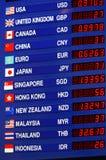 Wymiany walut deska Zdjęcia Stock