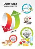 Wysoki Niski diety Carb - sadło infographic Obrazy Stock