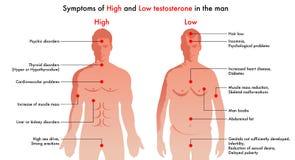 Wysokie i niskie testosteronów objawy royalty ilustracja