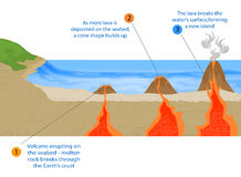 wyspa powulkaniczna Obrazy Stock