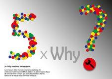 5x γιατί μέθοδος Infographic Στοκ εικόνα με δικαίωμα ελεύθερης χρήσης