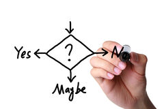 Yes, No, or Maybe. Concepts of making business decision Stock Image