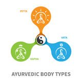 Yoga icons. Ayurvedic body types flat designed illustration, simple icons with meditating persons in round shape and symbol yin-yang Royalty Free Stock Photos