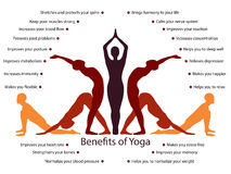 Yoga infographics, benefits of yoga practice Royalty Free Stock Photo