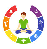 Yoga lifestyle circle with human  on white Royalty Free Stock Photo