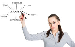 Young woman writing plan for successful career Stock Images
