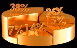 Złota pasztetowa mapa z odsetek liczbami Zdjęcia Stock
