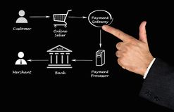 Zahlung, die Prozess verarbeitet lizenzfreie stockfotos