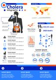 Zaraźliwa Choroba Infographics - cholera Zdjęcia Stock