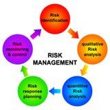 zarządzania ryzyko ilustracja wektor