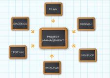 Zarządzanie projektem ilustracja wektor